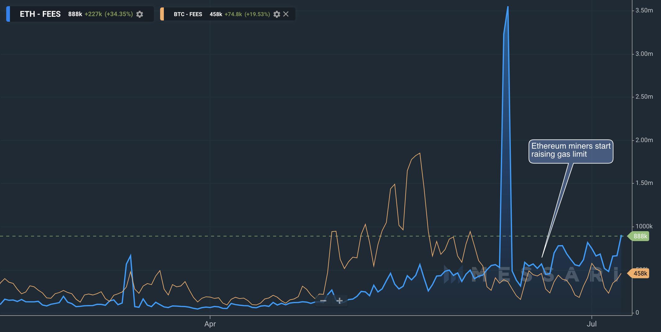 screen shot 2020 07 09 at 7.11.41 pm - Транзакционные сборы на эфириуме в течение 30 дней были выше, чем в сети биткоина