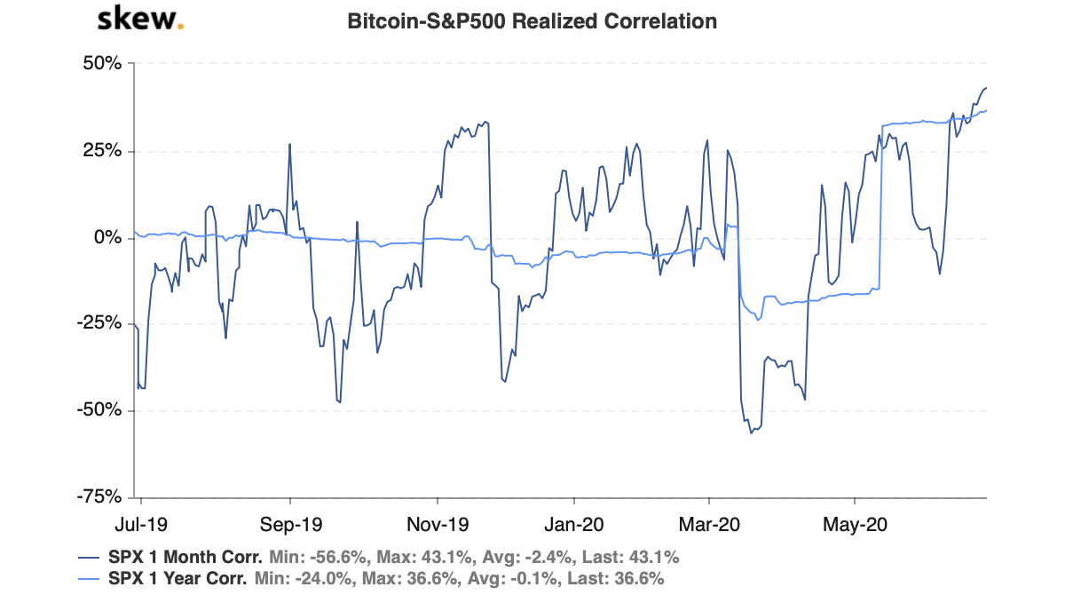 skew bitcoinsp500 realized correlation 1 - Прогноз: биткоин достигнет $9500, если индекс S&P 500 превысит 3200 пунктов