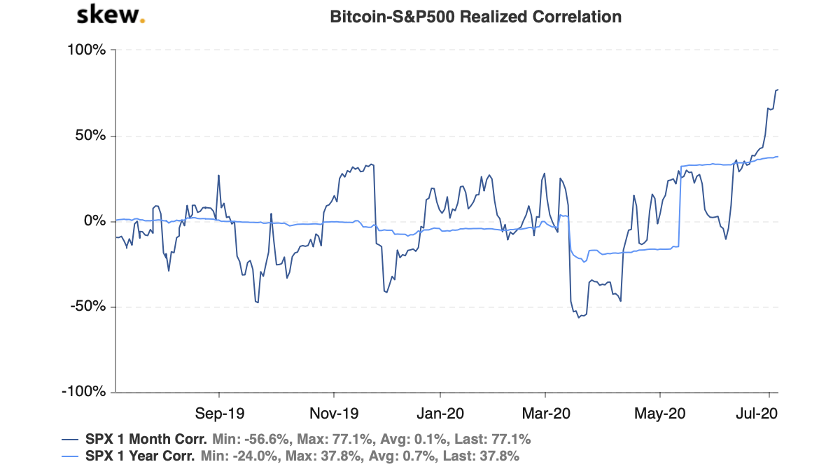 skew bitcoinsp500 realized correlation 2 - Citigroup прогнозирует падение S&P 500: Как отреагирует биткоин?