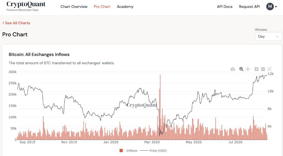 Коррекция биткоина на этой неделе напоминает майский откат 2019 года