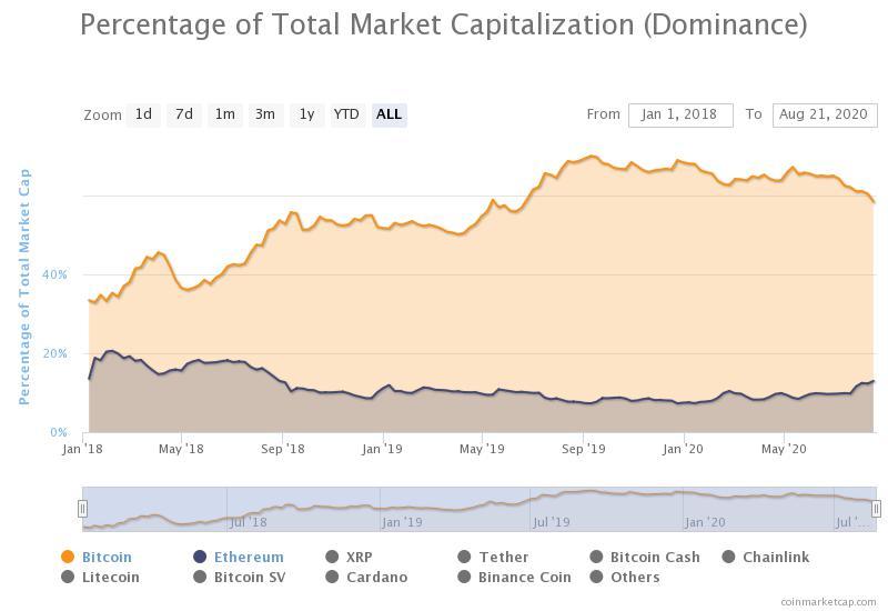 Индекс доминирования эфира вырос до двухлетнего максимума