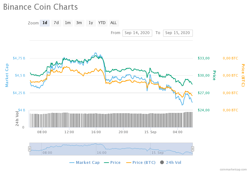 binance-coin-charts.png