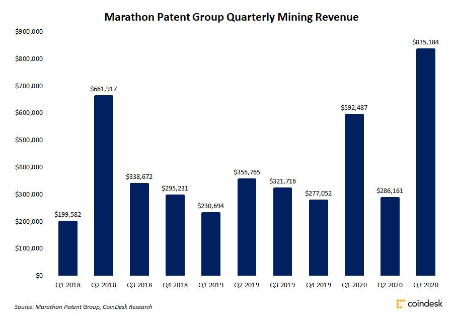 Майнинговая компания Marathon сообщила о рекордной квартальной выручке
