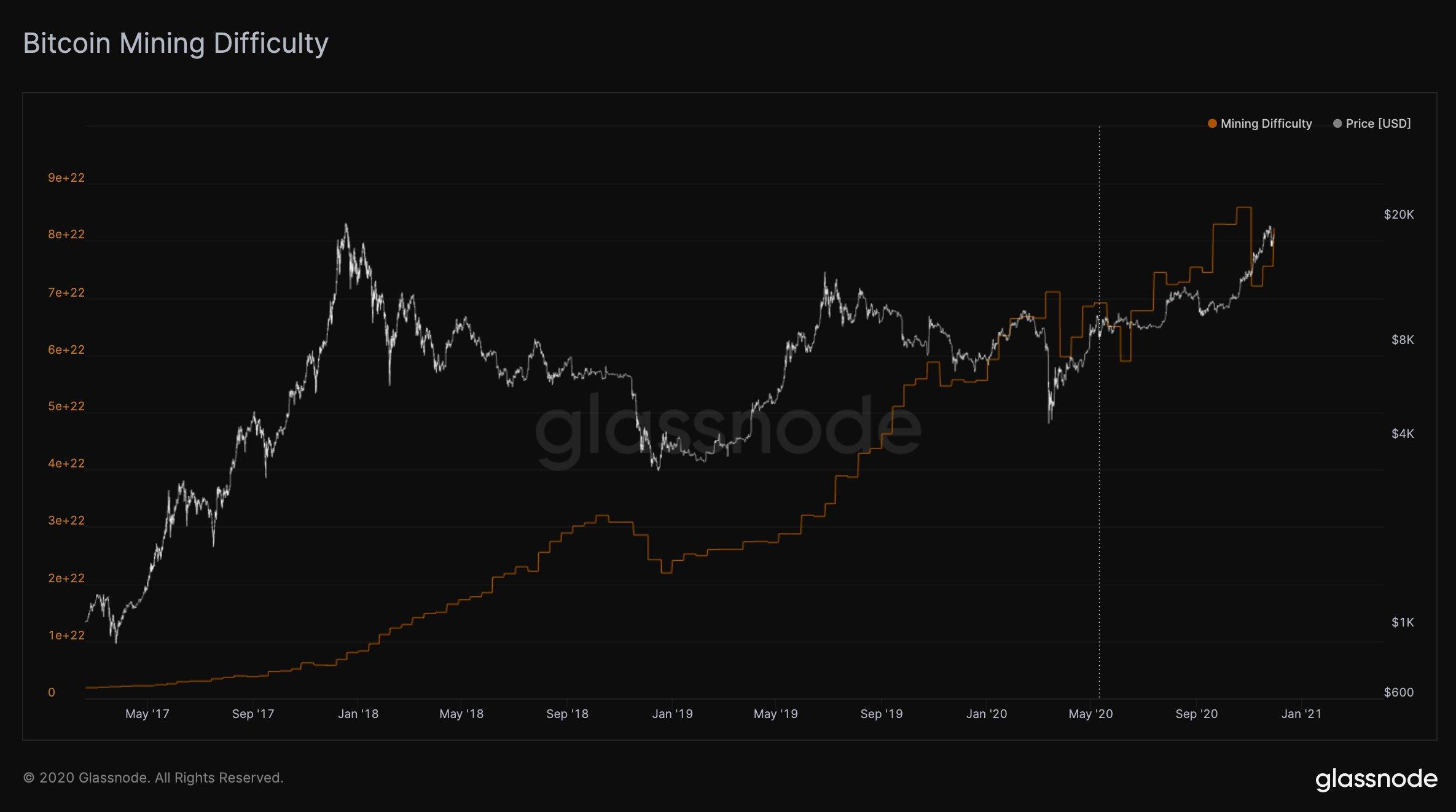 Сложность биткоин-майнинга выросла почти на 8,9%