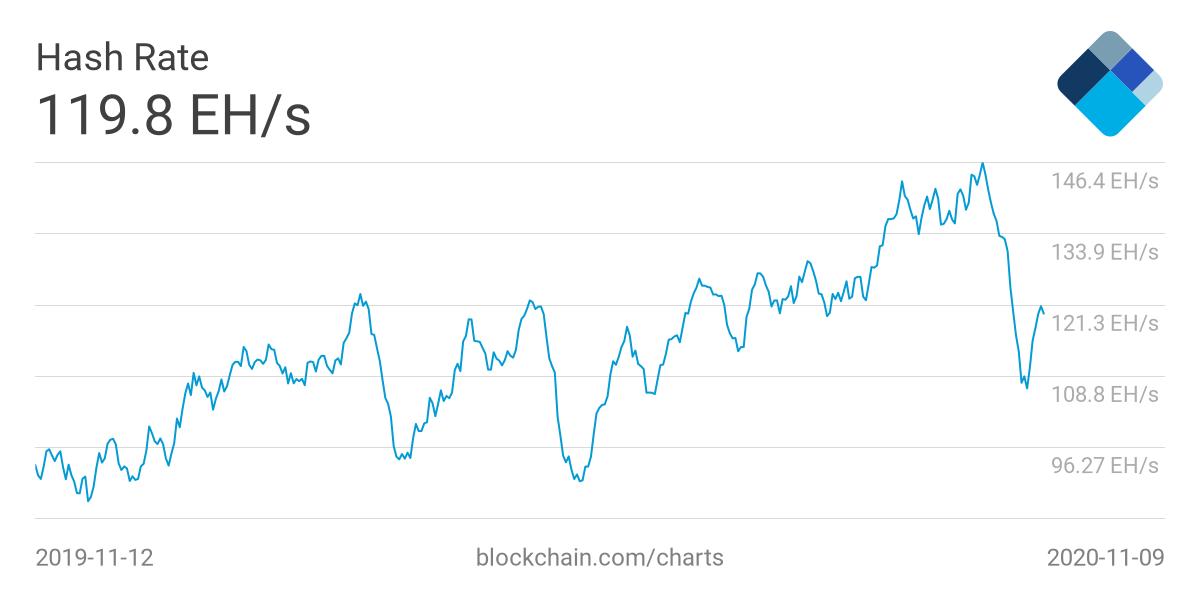 Хешрейт биткоина за сутки подскочил на 30%