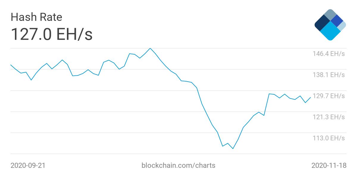 Отчет: Рост цены биткоина положительно отразился на доходности майнинга