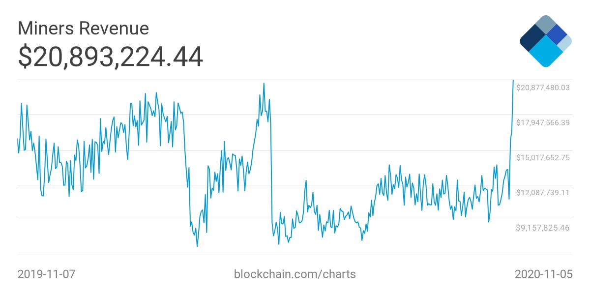 Доходность биткоин-майнинга выросла до шестимесячного максимума