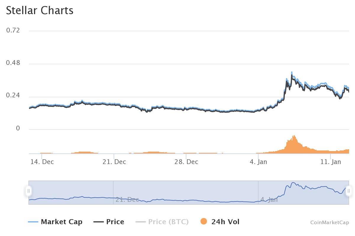 20210112-stellar-charts-coinmarketcap.jpeg