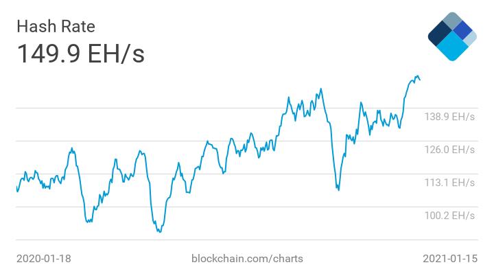 Отчет: За последние два года доходы биткоин-майнеров выросли вдвое
