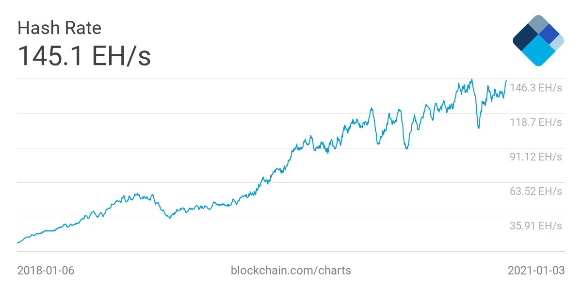 Block Research: Биткоин-майнеры в декабре заработали почти $700 млн