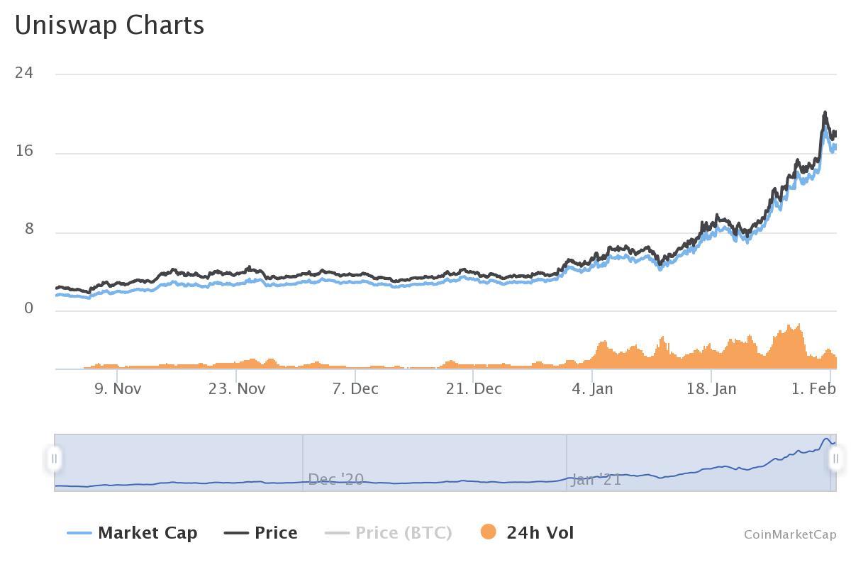 Block Research: В январе объем торгов на бирже UniSwap превысил $30 млрд