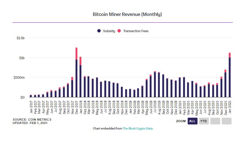 В январе биткоин-майнеры заработали более $1 млрд