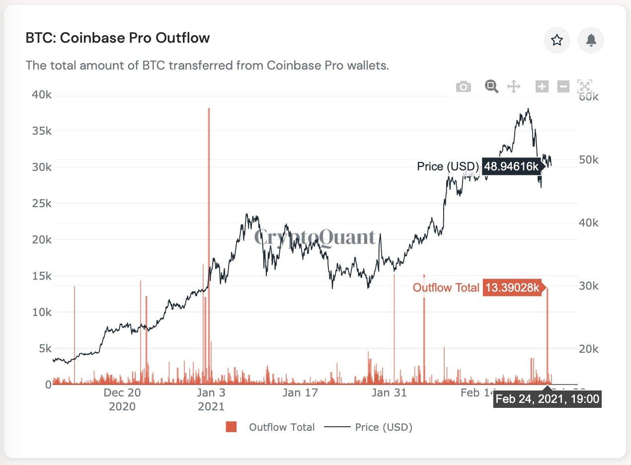 Около 13 000 биткоинов покинули биржу Coinbase на фоне падения рынка