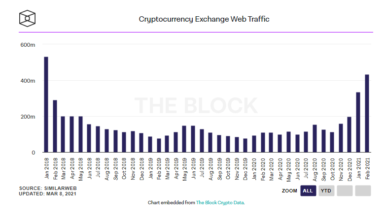 Трафик криптобирж в феврале вырос до максимума с января 2018 года