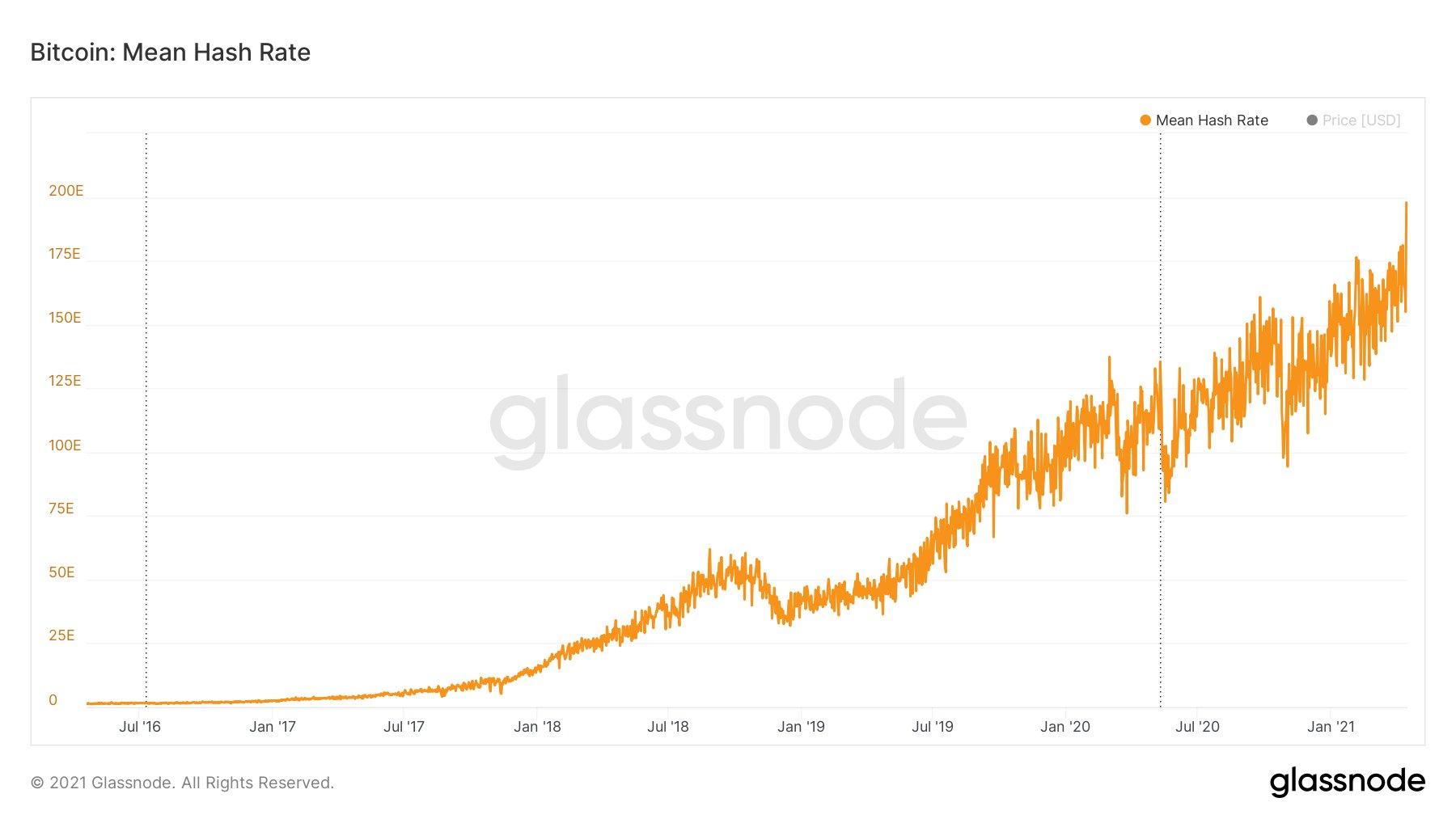 4d894675 4b23 4417 84c7 f38b5a03eab3 - Новый рекорд от биткоина: Хешрейт сети достиг 200 EH/s