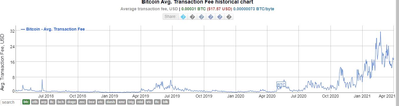В марте биткоин-майнеры заработали $1,75 млрд