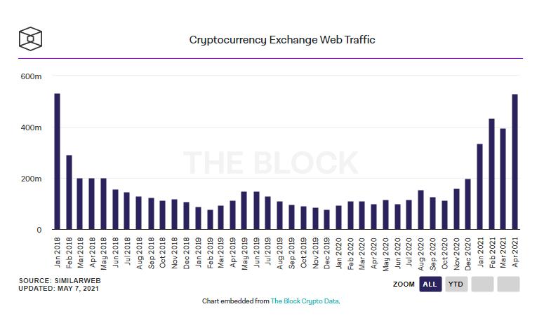 Интернет-трафик криптобирж в апреле приблизился к январскому максимуму 2018 года