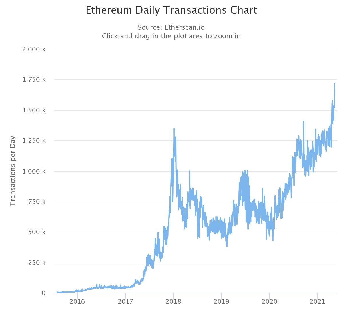 chart 1 - Эфир прибавляет в цене на фоне рекордно высокой сетевой активности