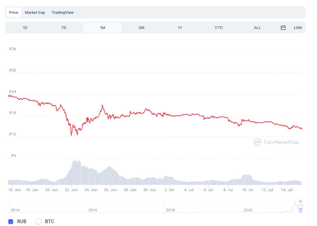 Криптовалюты, мнение, Dogecoin, yandex