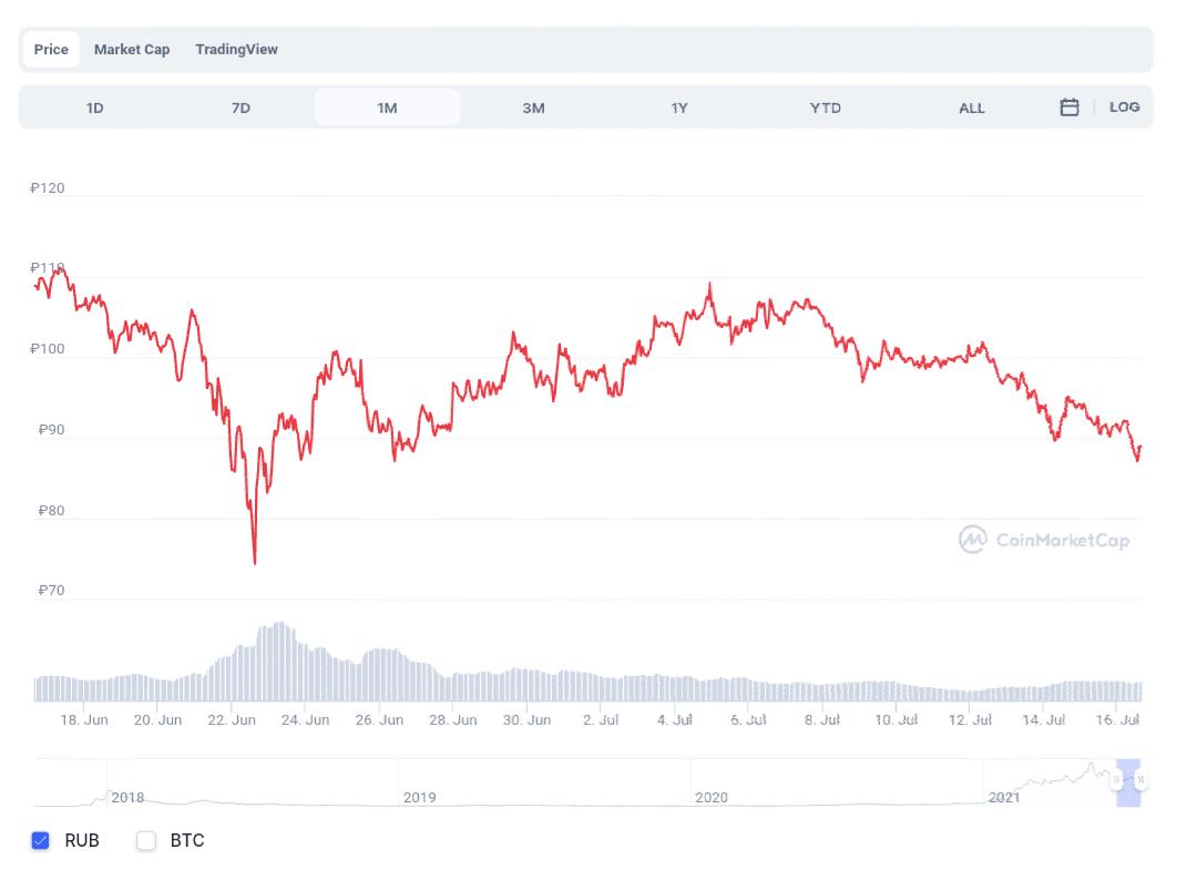 Carnado , рынок прогнозов , криптовалюты ,yandex