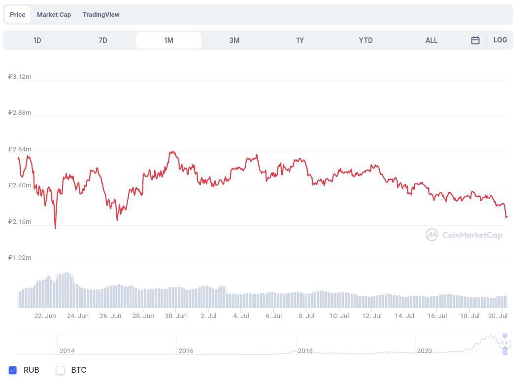 Биткоин ,криптовалюты, цена ,продажи ,yandex