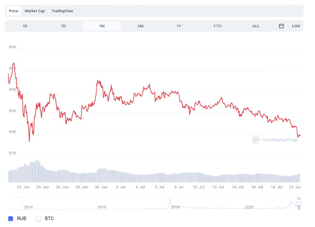 Riiple,криптовалюты ,Комиссия по ценным бумагам и биржам США , yandex