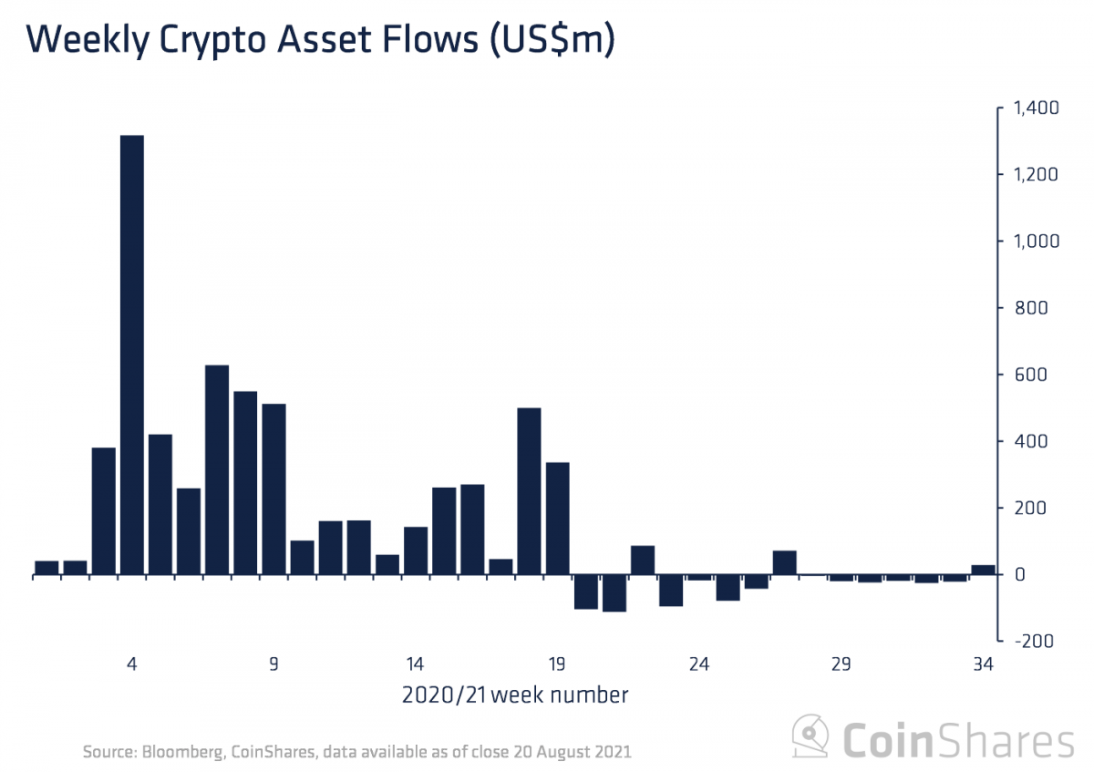 weekly-crypto-flow-1200x847.png